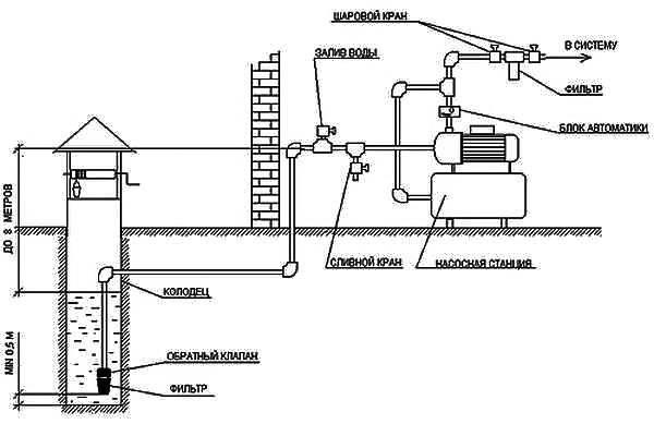 Счетчик воды в колодцах: может ли водоканал требовать установку