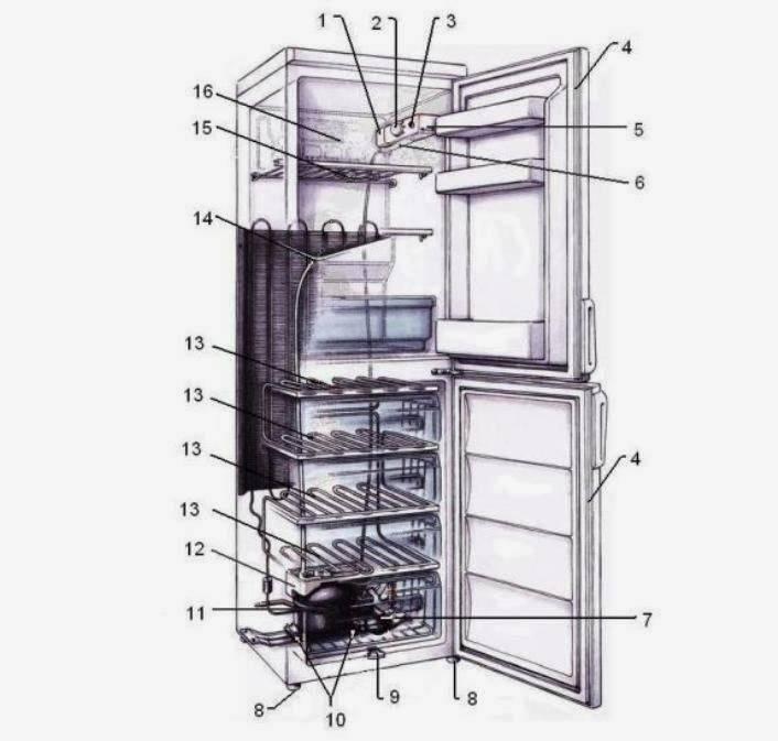Холодильники бытовые: частые неисправности холодильников