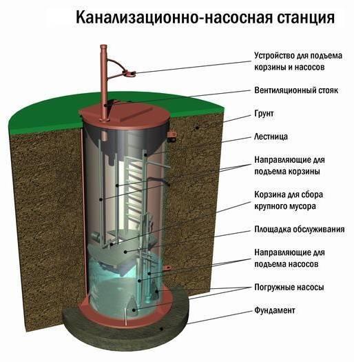 Канализационные насосные станции для загородного дома: преимущества, правила установки