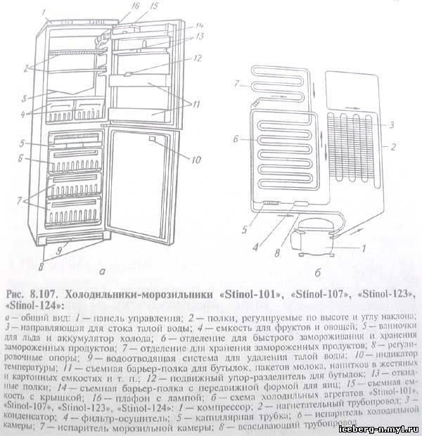 Неисправности холодильника стинол: устранение своими руками