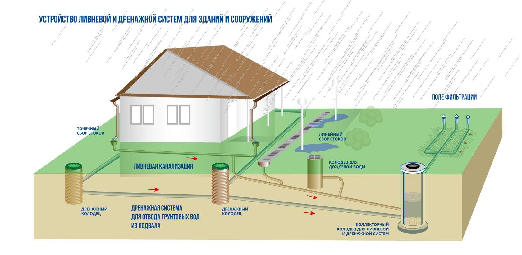 Водоотведение на даче – для чего нужно и какую систему выбрать