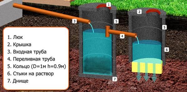 Нормы расположения выгребной ямы на участке - все о септиках