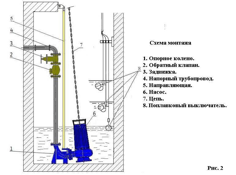 Поворотный колодец для домашней канализации: как сделать правильно своими руками