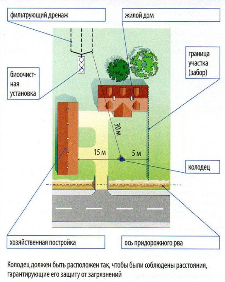 Сливная яма в частном доме нормативы – расстояние от выгреба до здания