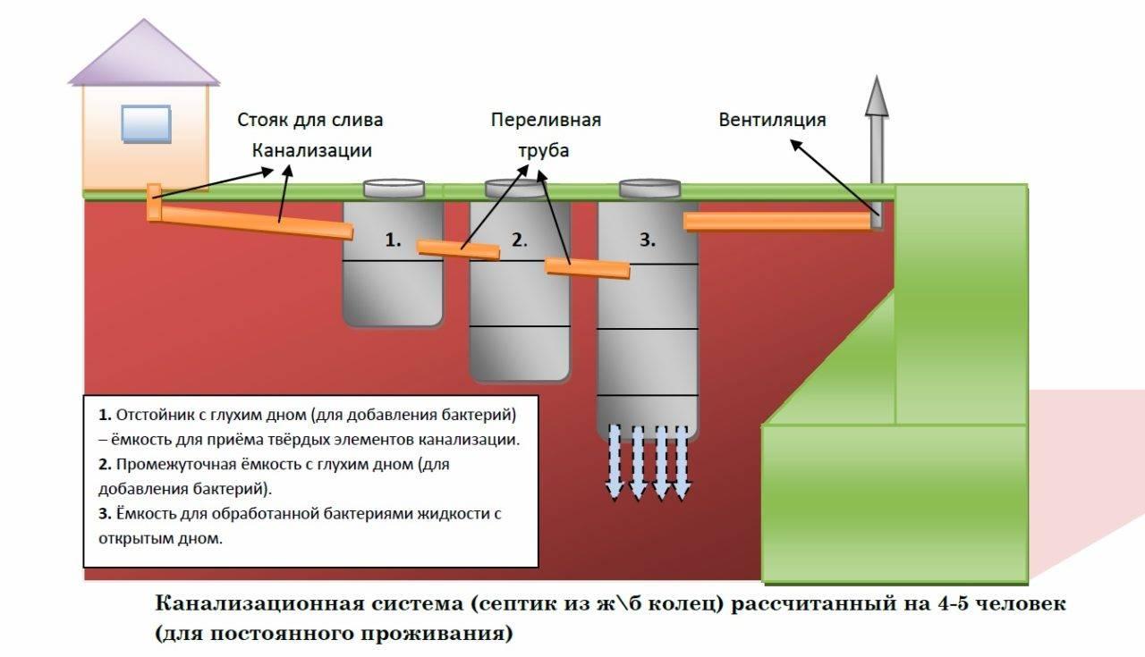 Расчет фильтрующей выгребной ямы