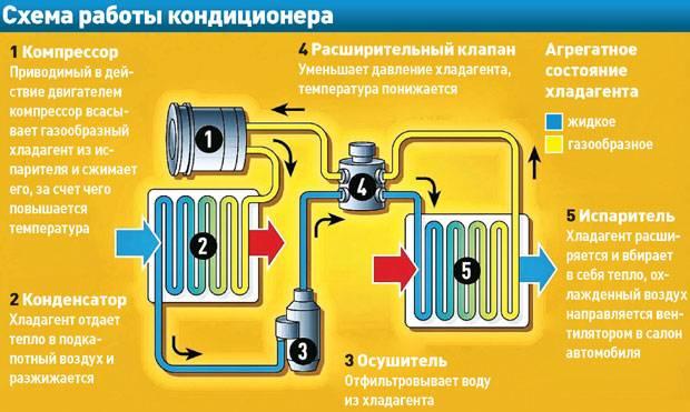 Как проверить герметичность кондиционера: этапы и разновидности проверок
