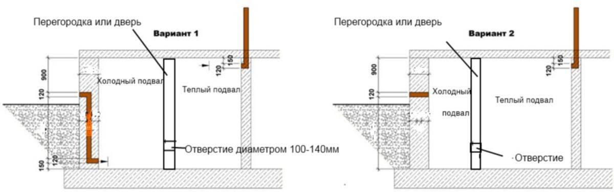 Канализация в подвале частного дома: спецификация, как сделать своими руками