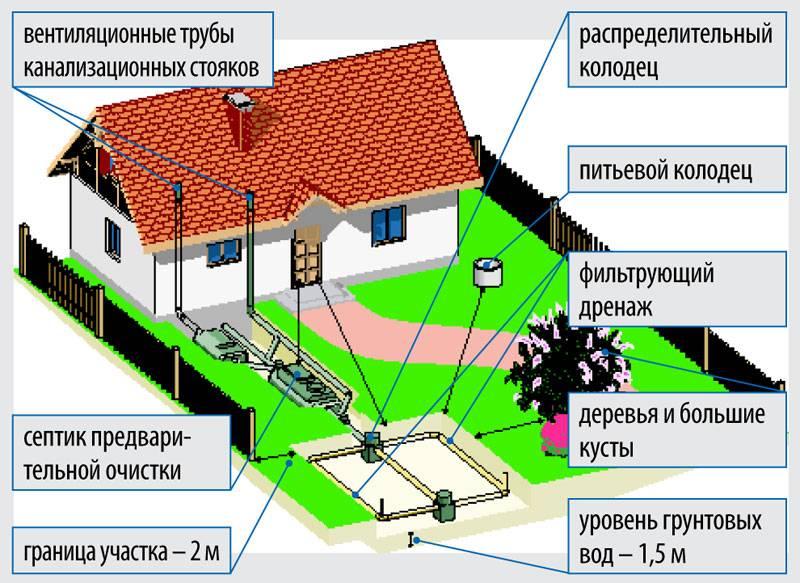 Расчет фильтрующей выгребной ямы | elesant.ru
