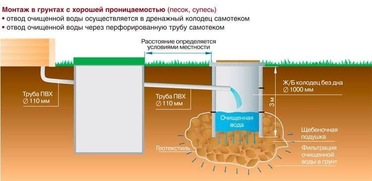 Выгребная яма: санитарные нормы