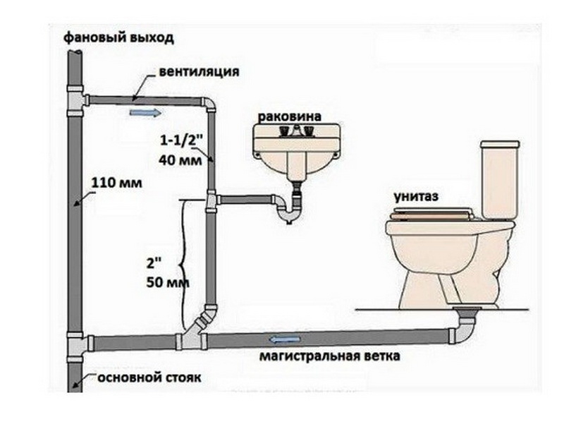Как избавиться от канализационного запаха в помещении — всё о септиках