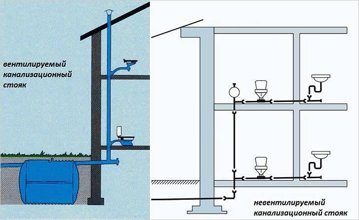 Как быстро и эффективно избавиться от неприятного запах из канализации