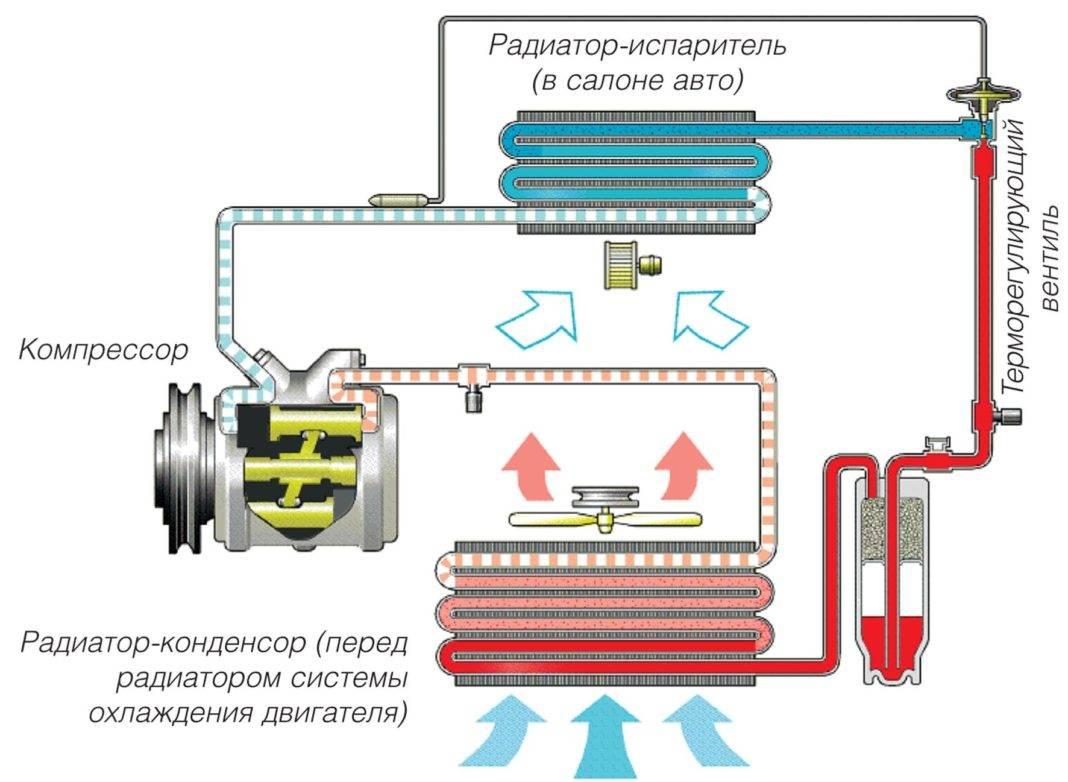 Как проверить компрессор кондиционера сплит системы: диагностика + рекомендации по ремонту