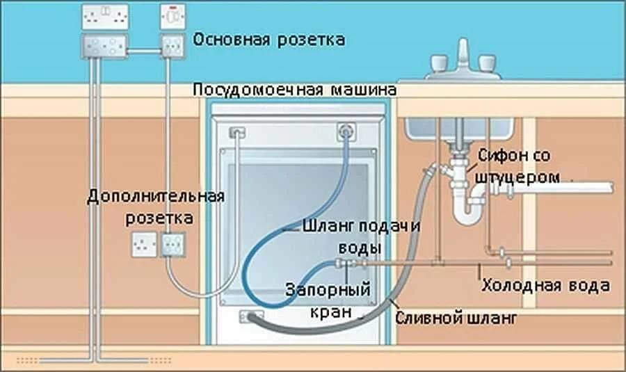 Как установить встраиваемую посудомоечную машину: инструкция