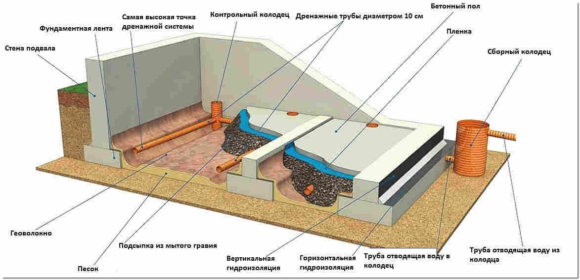 Вентиляция цокольного этажа