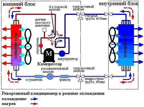 Как проверить герметичность кондиционера