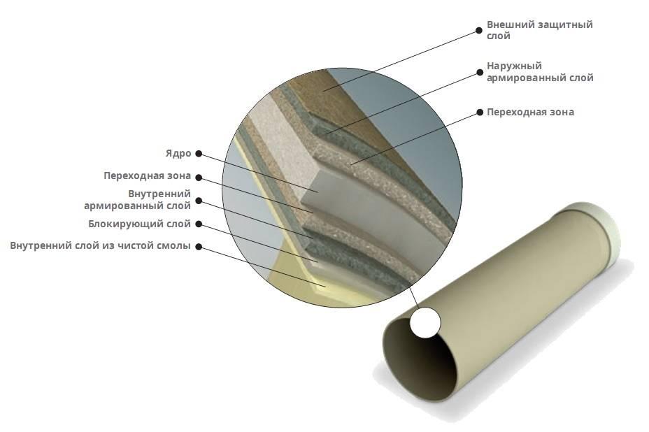 Диаметры стеклопластиковых труб большие и малые: размеры и параметры в таблице