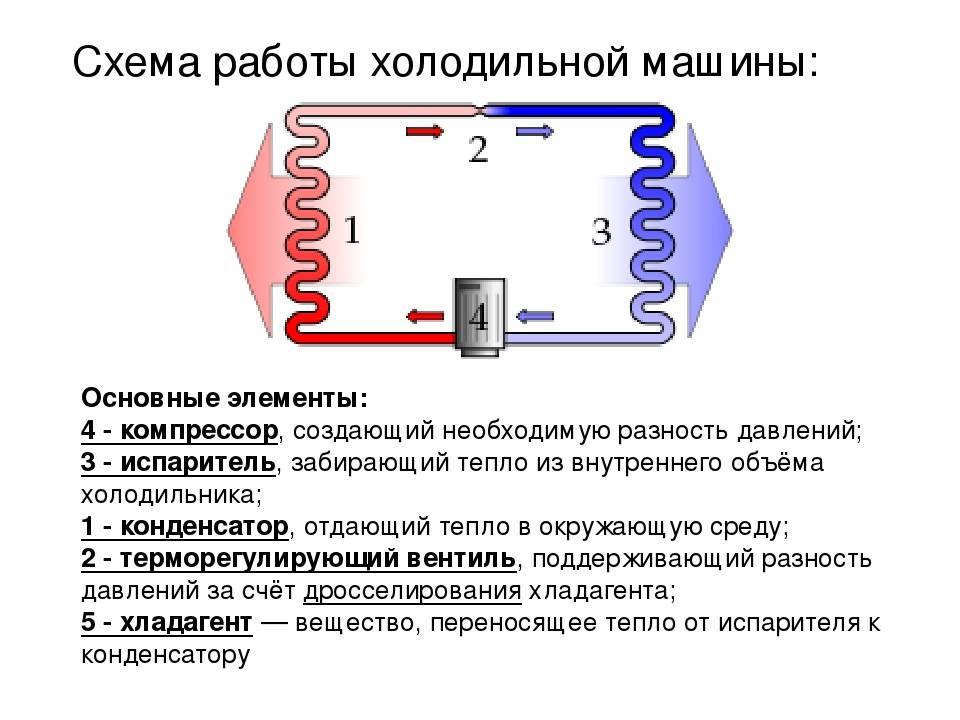 Коды ошибок холодильников и расшифровка   холод групп