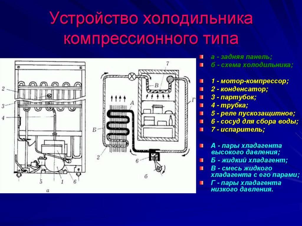 Практические рекомендации, как провести диагностику холодильника своими руками
