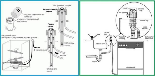Как подключить посудомоечную машину - 7 ошибок. самостоятельное подключение к водопроводу, канализации, электросети.
