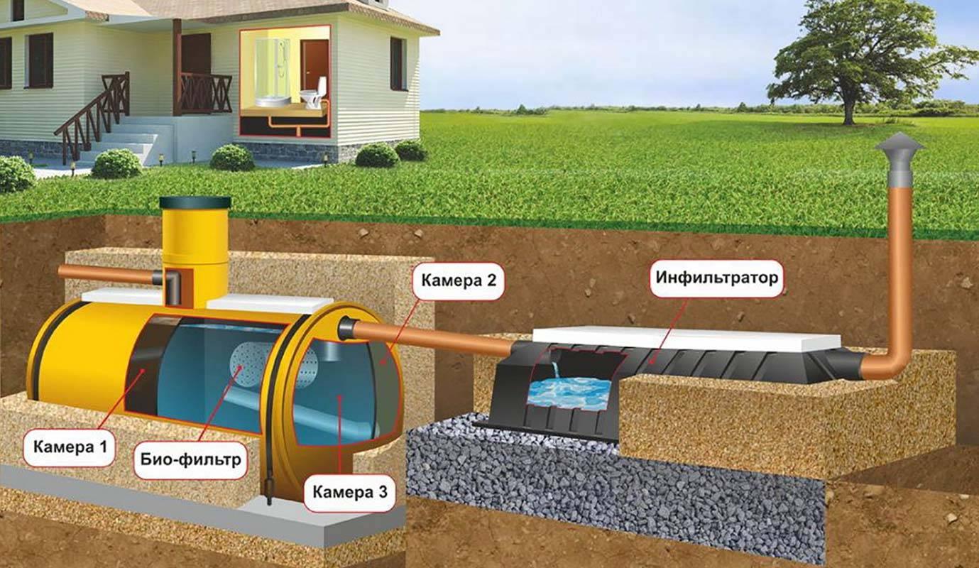 Глубина выгребной ямы для канализации - все о септиках